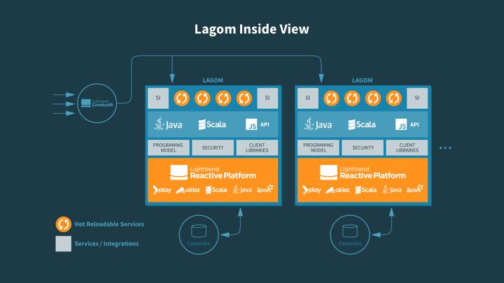 Lagom-inside-view 1